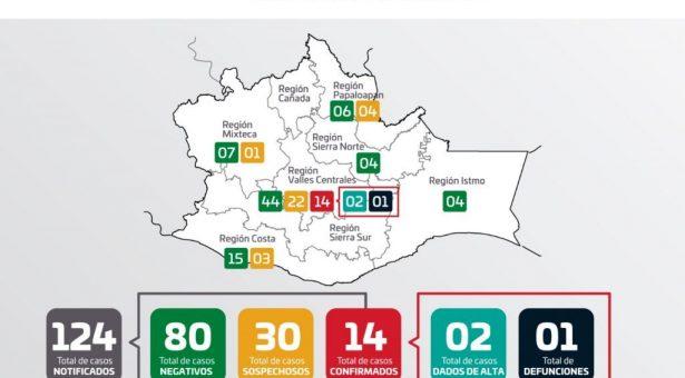 Oaxaca registra primer deceso asociado a COVID-19