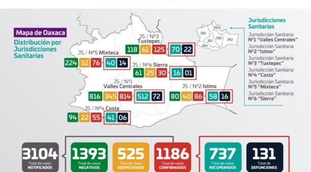 Registra Oaxaca 318 casos activos y 131 decesos por COVID-19