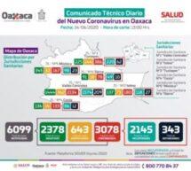 Supera Oaxaca los tres mil casos acumulados de COVID-19