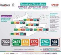 Registran los SSO 639 casos activos a COVID-19, continúa Oaxaca en semáforo rojo