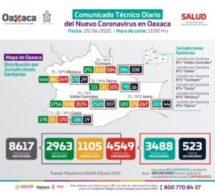 Acumula Oaxaca cuatro mil 549 casos de COVID-19,se agregan 123 casos nuevos y 13 defunciones