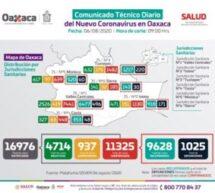 Registra SSO 98 casos nuevos de COVID-19 en 29 municipios,suman 11 mil 325 casos acumulados