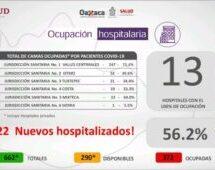 Tuxtepec registrá el 34.4 %de ocupación, en Oaxaca hay 13 hospitales con el 100% de ocupación