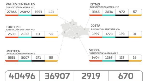 Oaxaca contabiliza 167 casos nuevos de COVID-19 en los últimos tres días, suman 40 mil 496 acumulados